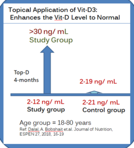 Topical Application of Vitamin-D3