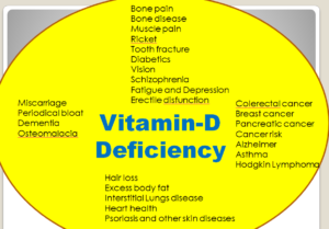 Vitamin-D Deficiency Associated Symptoms