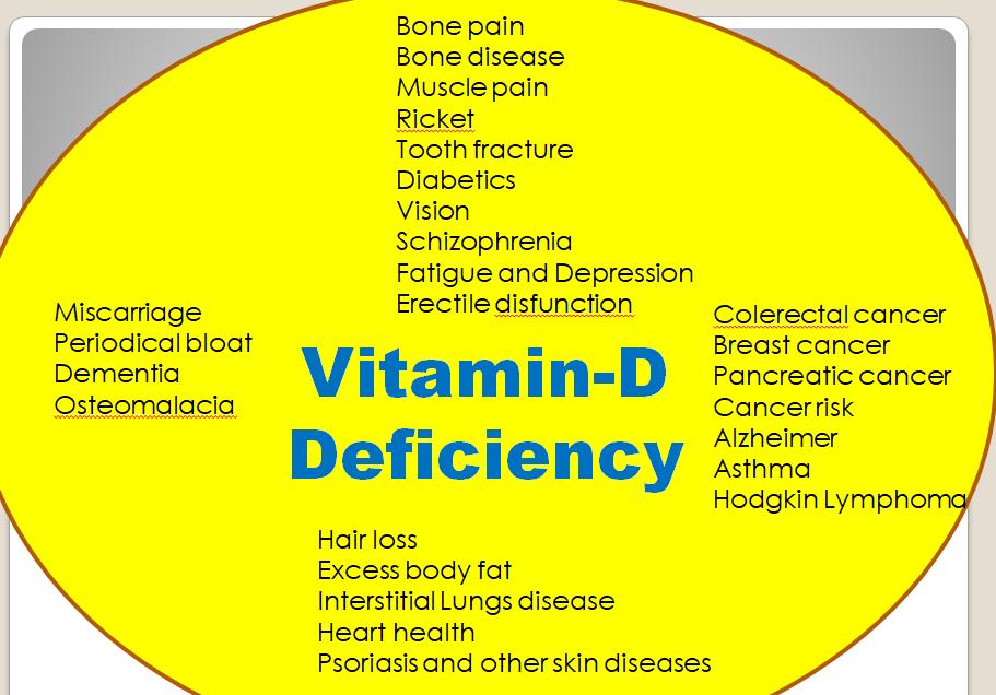 Vitamin-D Deficiency Associated Symptoms