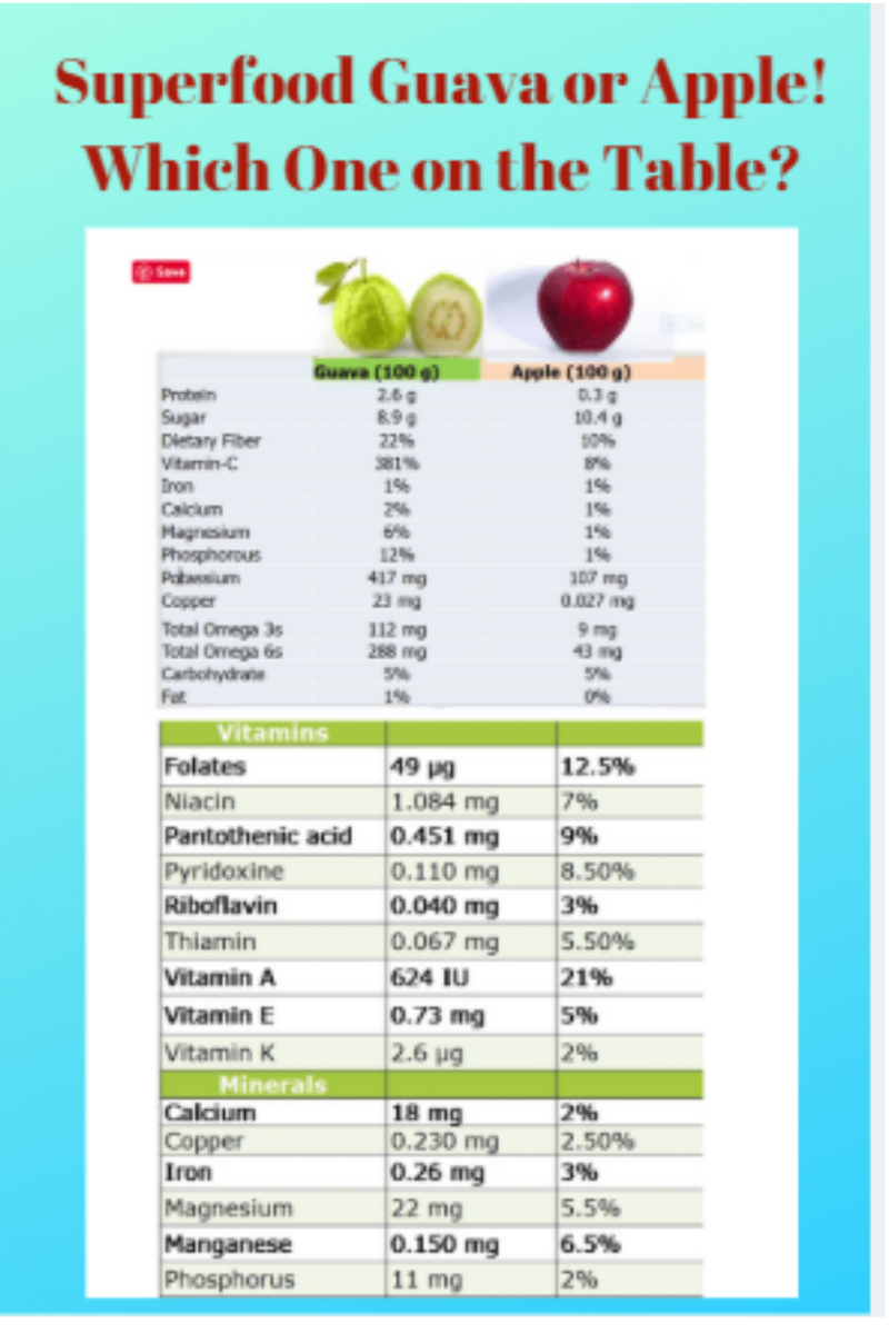 Superfood-Guava-Excels-Apple