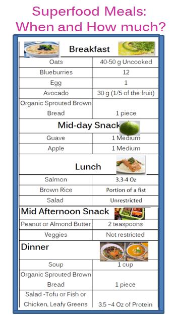 Superfood-Quantities