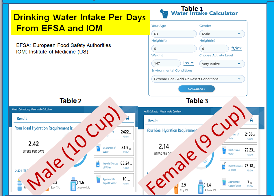 Water-Calc -tables