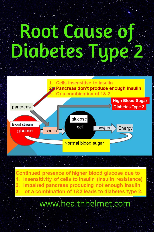Root-causes-of-diabetes-type-2